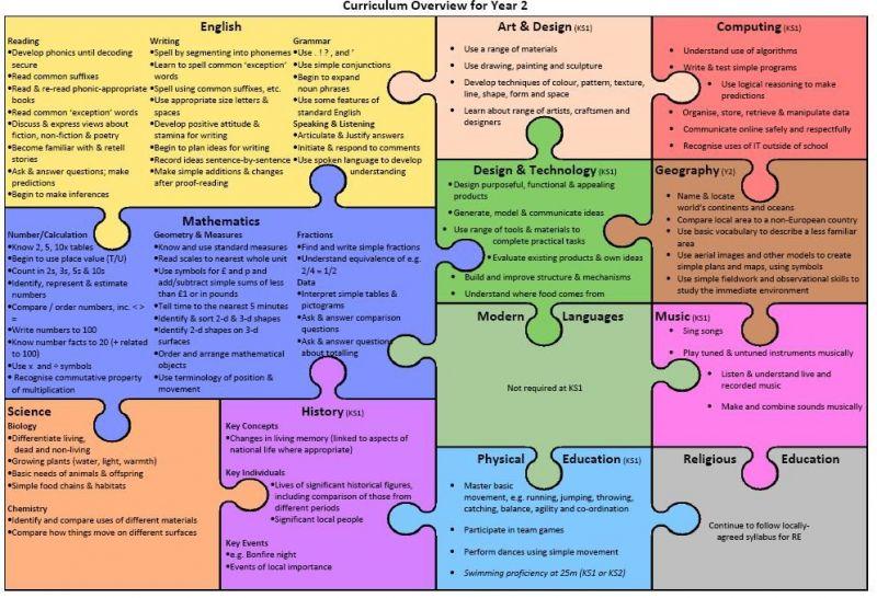 Class-2-curriculum-overview