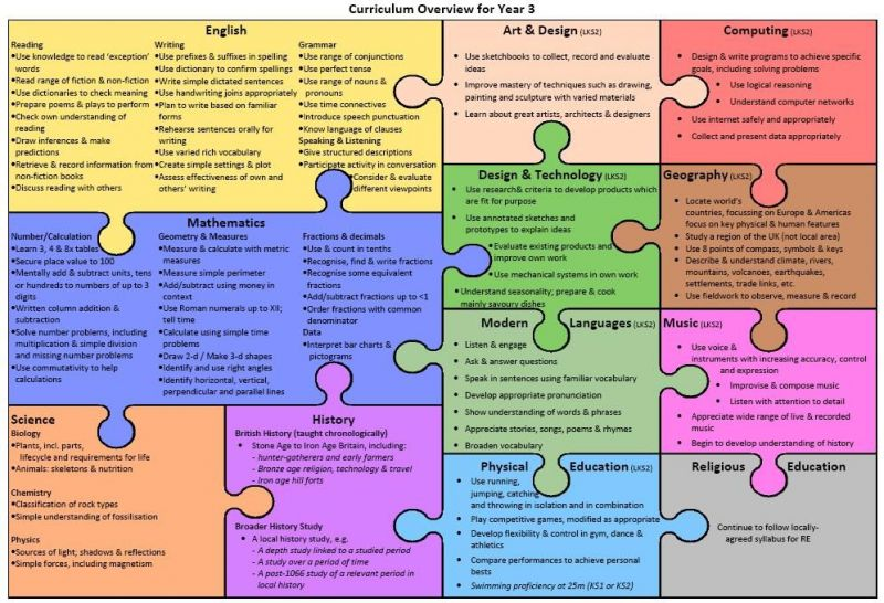 Class-3-curriculum-overview