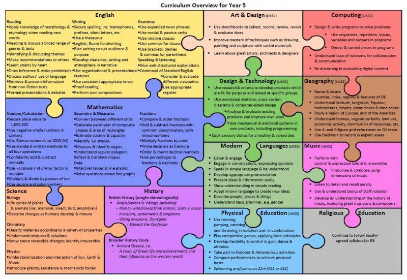 Class-5-curriculum-overview