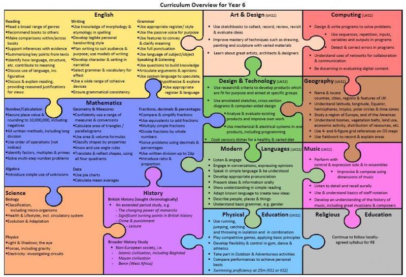 Class-6-curriculum-overview