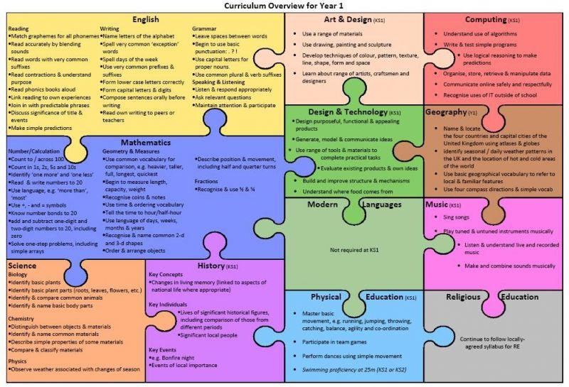 Class-1-curriculum-overview