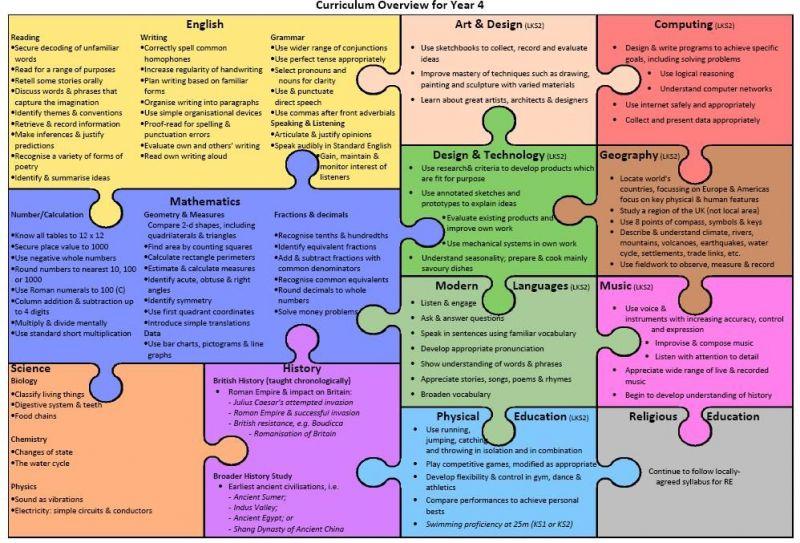 Class-4-curriculum-overview
